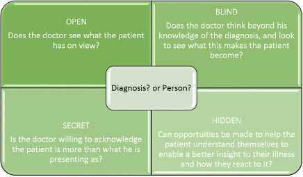 The johari window and understanding our nhs patients for Window quadrant